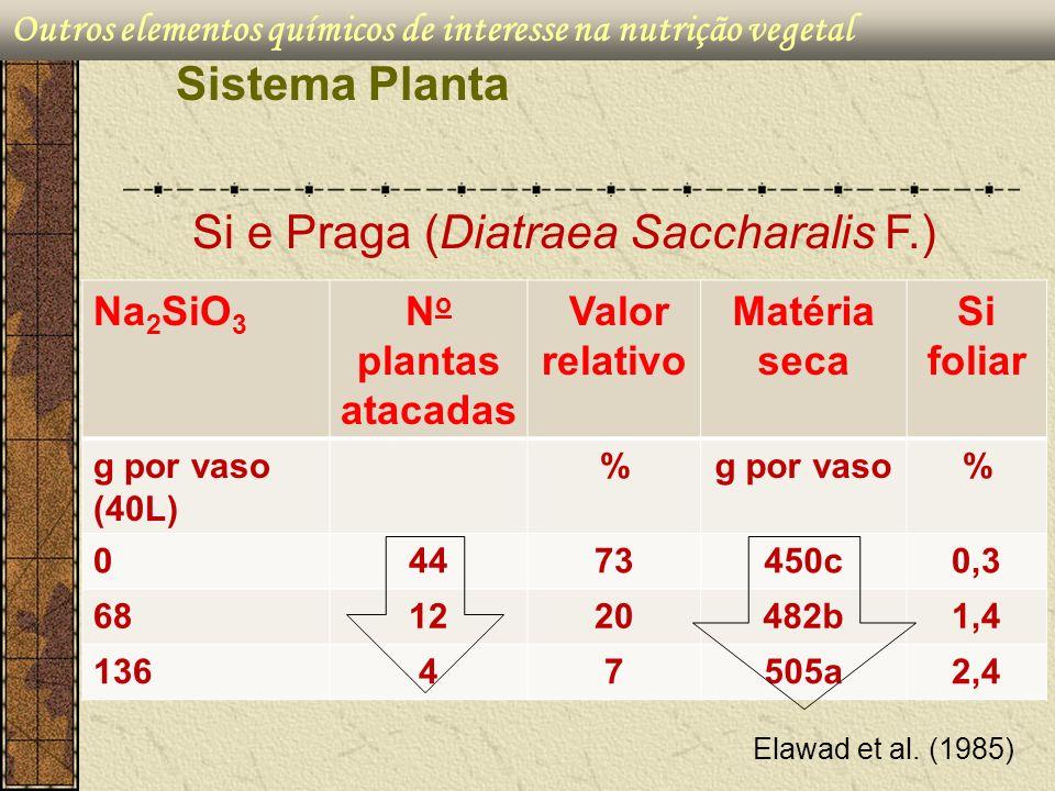 Outros elementos químicos de interesse na nutrição vegetal Sistema Planta Na 2 SiO 3 N o plantas atacadas Valor relativo Matéria seca Si foliar g por