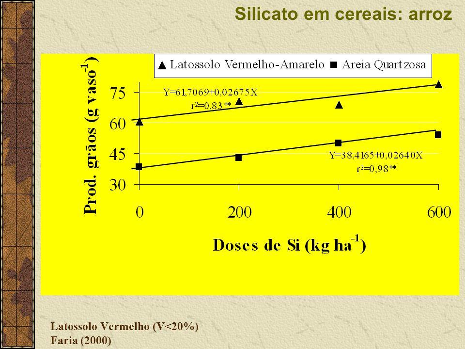 Latossolo Vermelho (V<20%) Faria (2000) Silicato em cereais: arroz