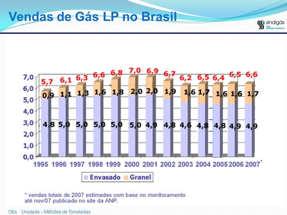 Obs : Unidade – Milhões de Toneladas Vendas de Gás LP no Brasil