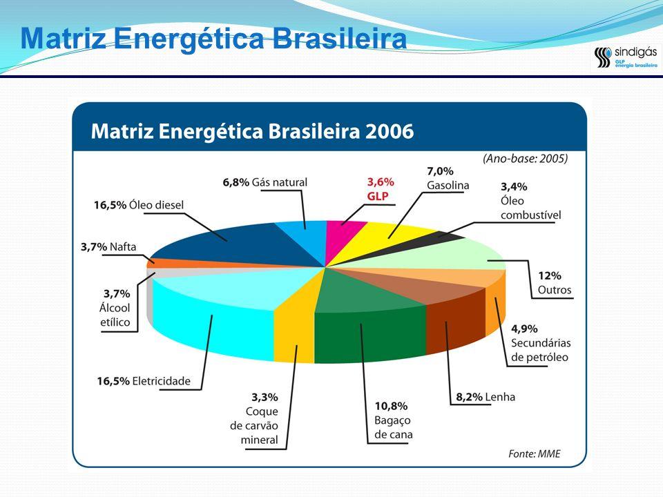 Dados assustadores Consumo de lenha MATRIZ ENERGÉTICA RESIDENCIAL (Fonte MME) Lenha causa glaucoma, doenças respiratórias, desmatamento.