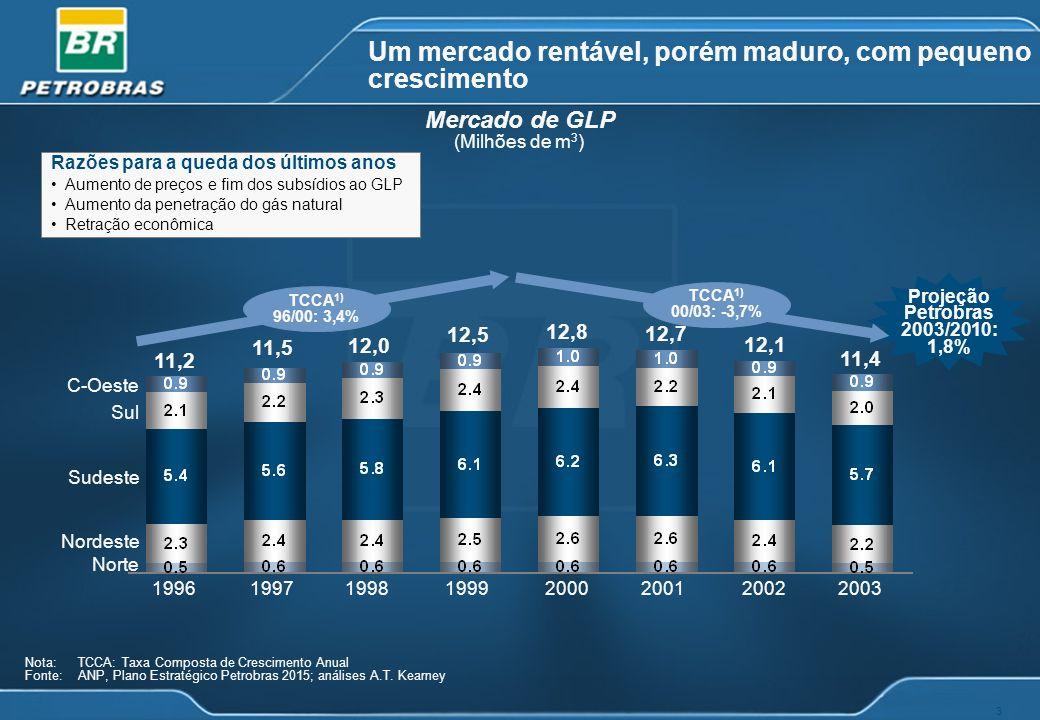 3 Um mercado rentável, porém maduro, com pequeno crescimento Mercado de GLP (Milhões de m 3 ) Nota: TCCA: Taxa Composta de Crescimento Anual Fonte: AN