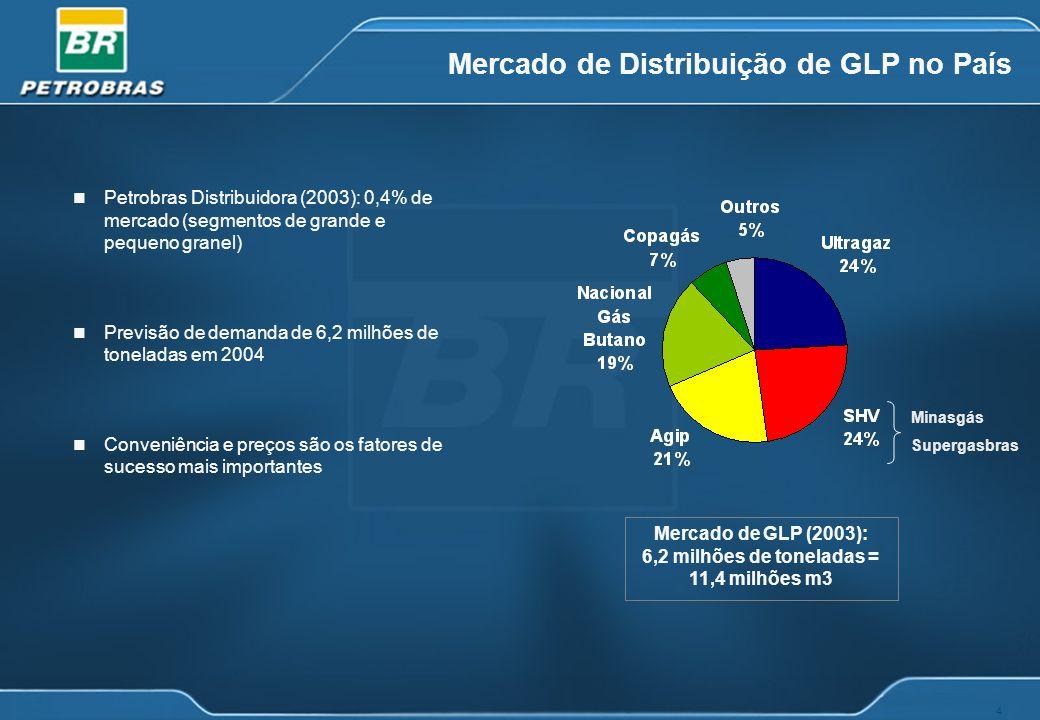 4 Mercado de Distribuição de GLP no País Minasgás Supergasbras Mercado de GLP (2003): 6,2 milhões de toneladas = 11,4 milhões m3 n Petrobras Distribui
