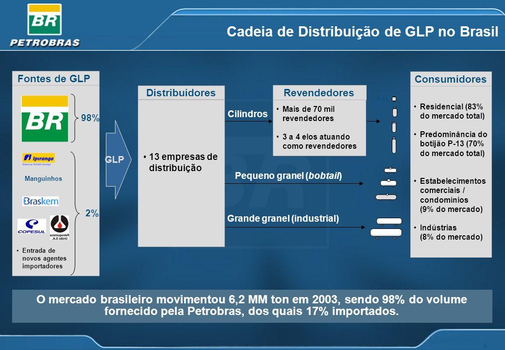 5 Pequeno granel (bobtail) Grande granel (industrial) Entrada de novos agentes importadores Residencial (83% do mercado total) Predominância do botijã