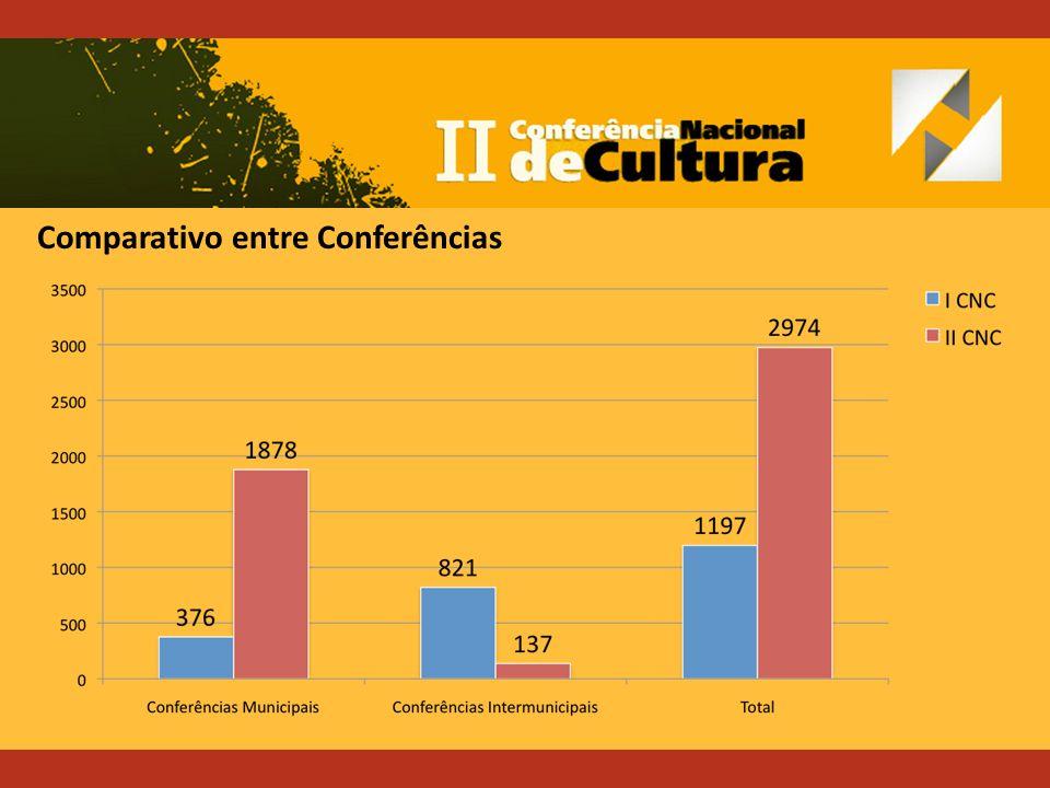 Comparativo entre Conferências