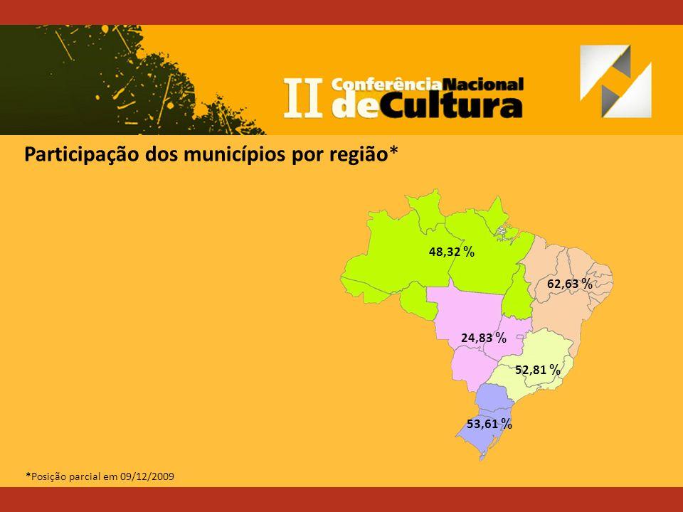 Participação dos municípios por região* 53,61 % 52,81 % 24,83 % 62,63 % 48,32 % *Posição parcial em 09/12/2009