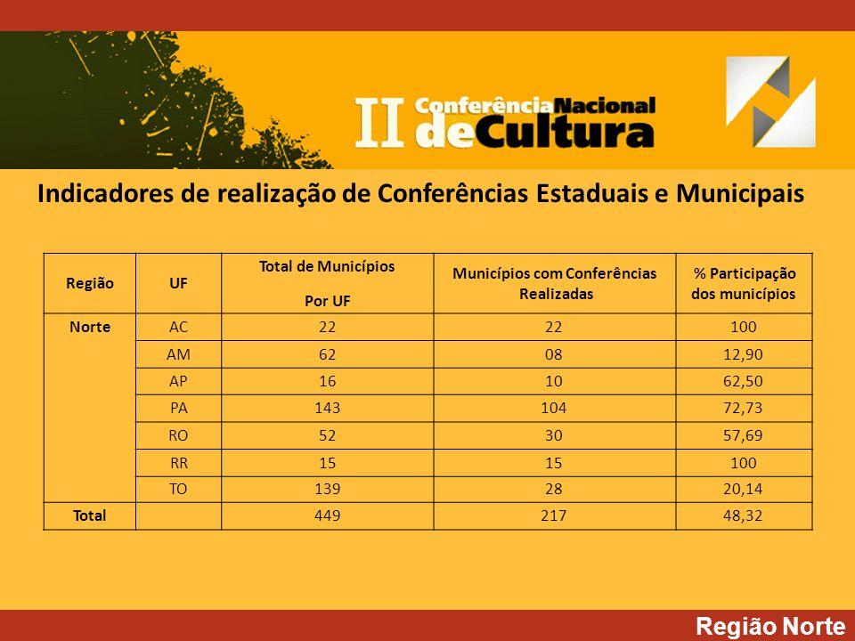 Região Norte RegiãoUF Total de Municípios Por UF Municípios com Conferências Realizadas % Participação dos municípios NorteAC22 100 AM620812,90 AP161062,50 PA14310472,73 RO523057,69 RR15 100 TO1392820,14 Total44921748,32 Indicadores de realização de Conferências Estaduais e Municipais