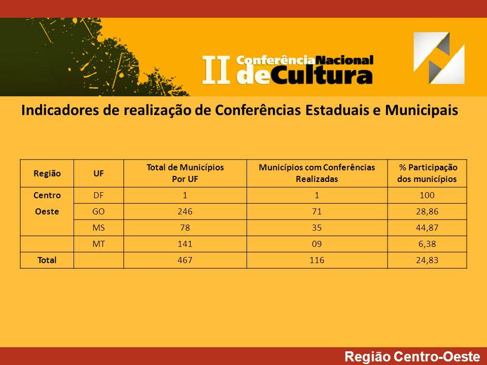 Região Centro-Oeste RegiãoUF Total de Municípios Por UF Municípios com Conferências Realizadas % Participação dos municípios CentroDF11100 OesteGO2467128,86 MS783544,87 MT141096,38 Total46711624,83 Indicadores de realização de Conferências Estaduais e Municipais