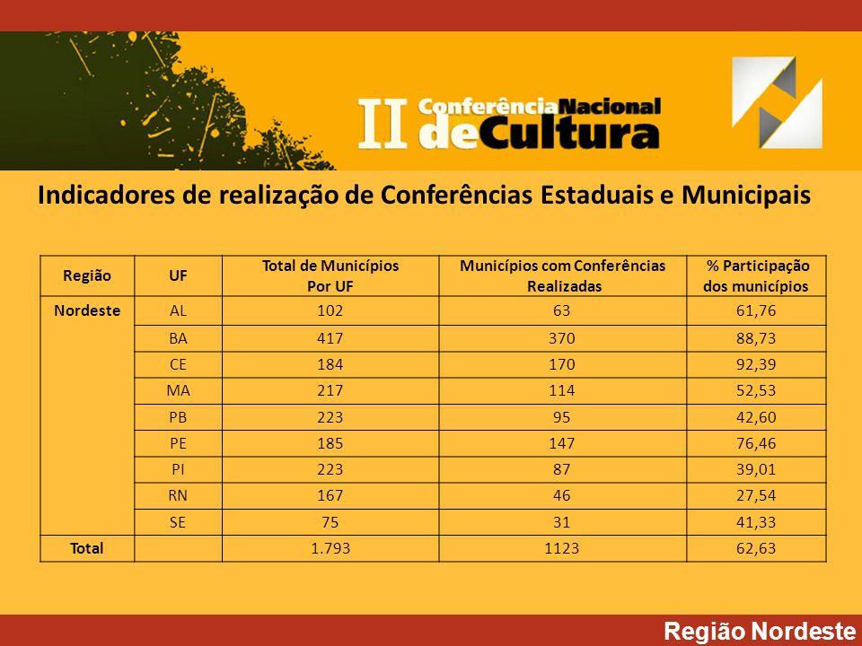 Região Nordeste RegiãoUF Total de Municípios Por UF Municípios com Conferências Realizadas % Participação dos municípios NordesteAL1026361,76 BA41737088,73 CE18417092,39 MA21711452,53 PB2239542,60 PE18514776,46 PI2238739,01 RN1674627,54 SE753141,33 Total1.793112362,63 Indicadores de realização de Conferências Estaduais e Municipais