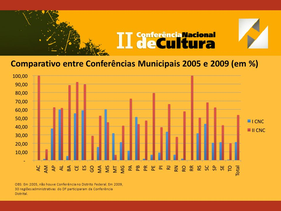 OBS: Em 2005, não houve Conferência no Distrito Federal.