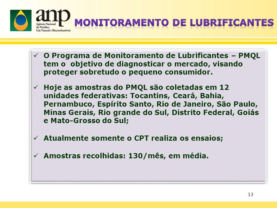 O Programa de Monitoramento de Lubrificantes – PMQL tem o objetivo de diagnosticar o mercado, visando proteger sobretudo o pequeno consumidor. Hoje as