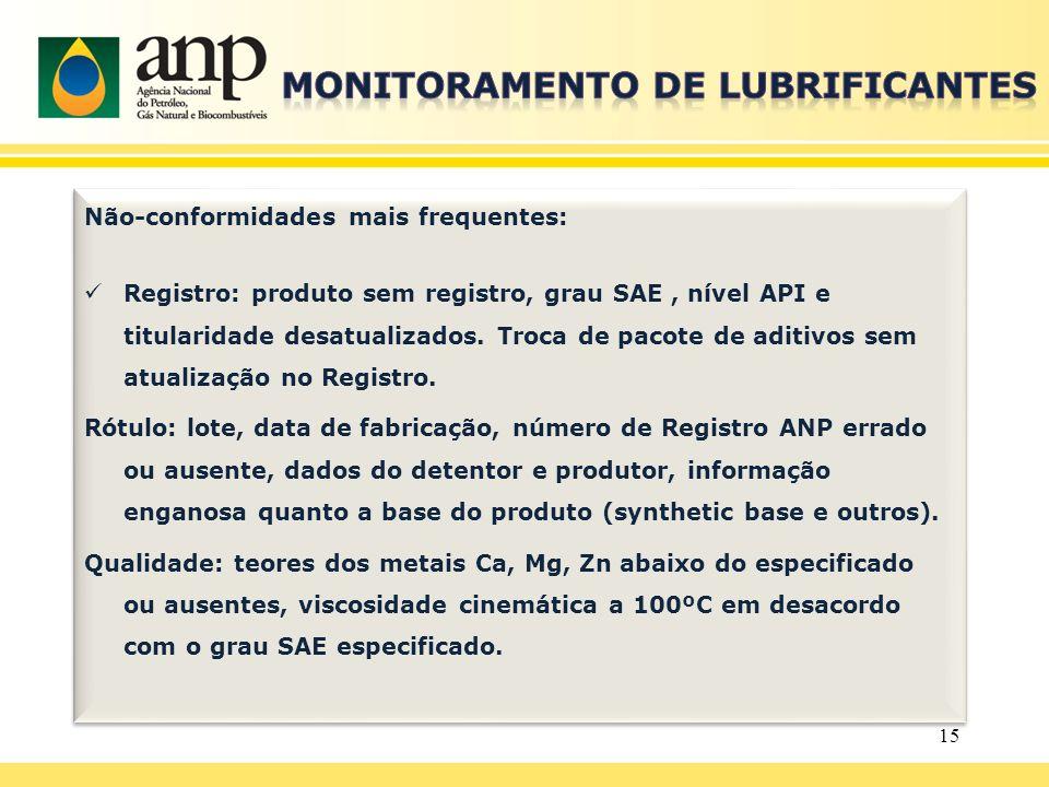 Não-conformidades mais frequentes: Registro: produto sem registro, grau SAE, nível API e titularidade desatualizados. Troca de pacote de aditivos sem