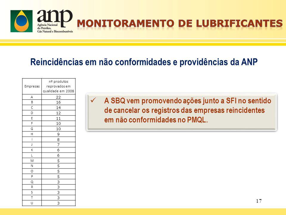 17 Reincidências em não conformidades e providências da ANP Empresas nº produtos reprovados em qualidade em 2008 A 22 B 16 C 14 D 12 E 11 F 10 G H 9 I