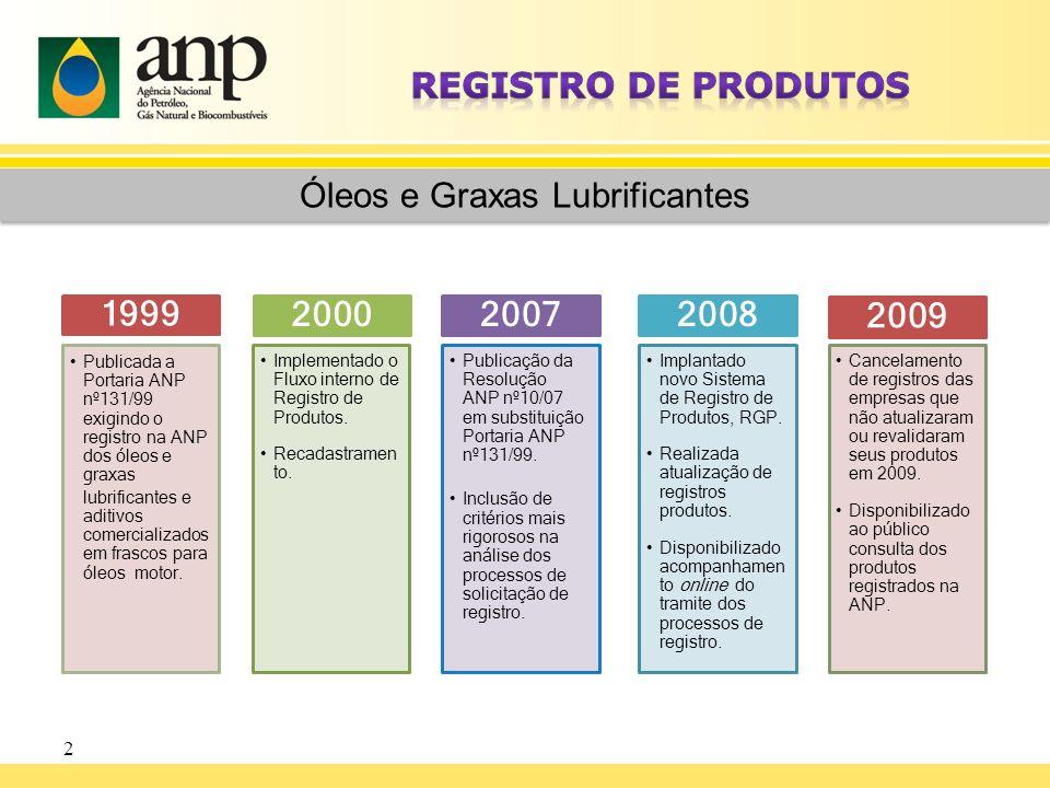2 Óleos e Graxas Lubrificantes 1999 Publicada a Portaria ANP nº131/99 exigindo o registro na ANP dos óleos e graxas lubrificantes e aditivos comercial