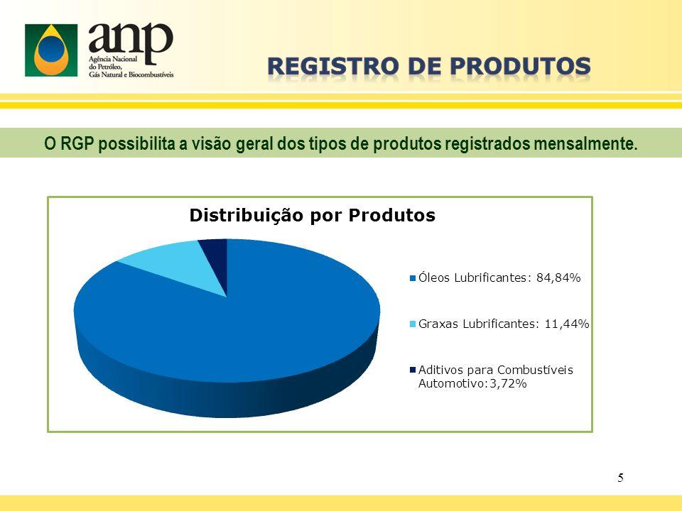 5 O RGP possibilita a visão geral dos tipos de produtos registrados mensalmente.
