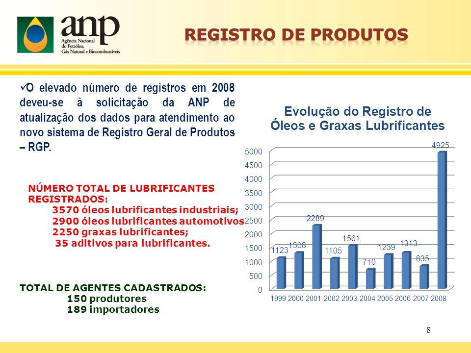 NÚMERO TOTAL DE LUBRIFICANTES REGISTRADOS: 3570 óleos lubrificantes industriais; 2900 óleos lubrificantes automotivos 2250 graxas lubrificantes; 35 ad