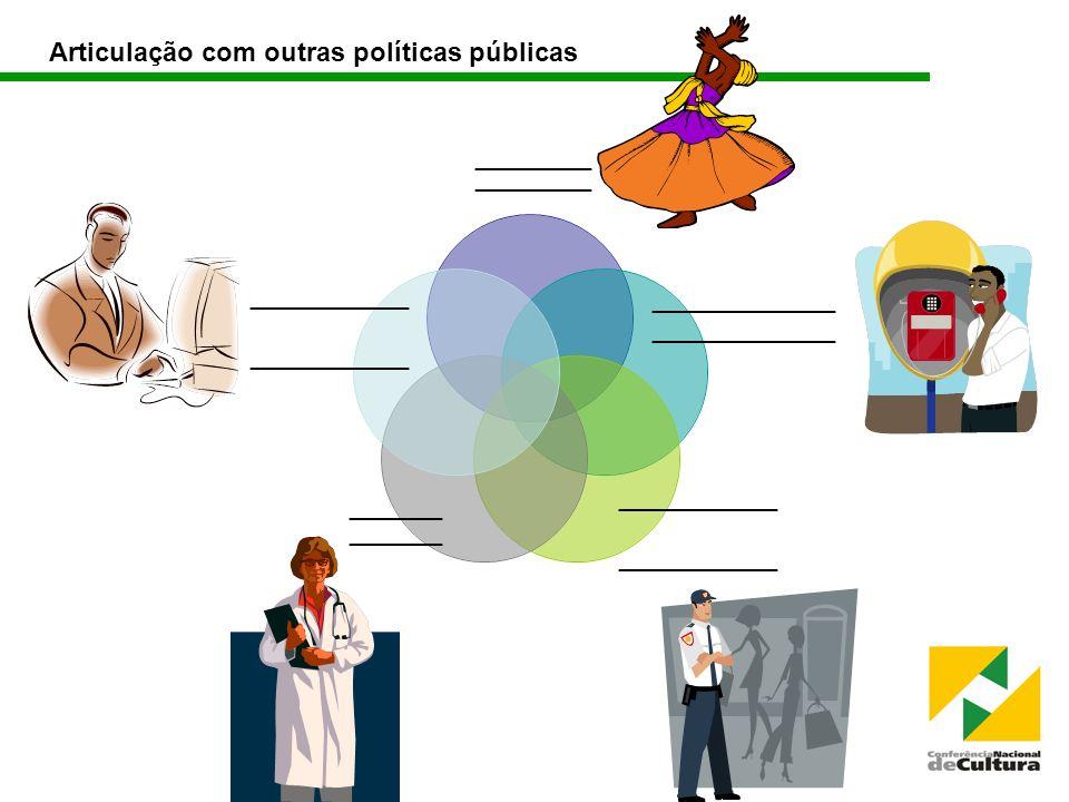 Articulação com outras políticas públicas