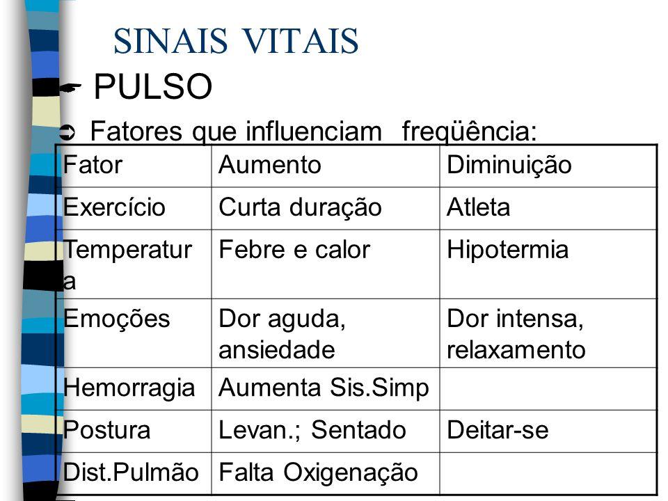 SINAIS VITAIS PULSO Fatores que influenciam freqüência: FatorAumentoDiminuição ExercícioCurta duraçãoAtleta Temperatur a Febre e calorHipotermia EmoçõesDor aguda, ansiedade Dor intensa, relaxamento HemorragiaAumenta Sis.Simp PosturaLevan.; SentadoDeitar-se Dist.PulmãoFalta Oxigenação