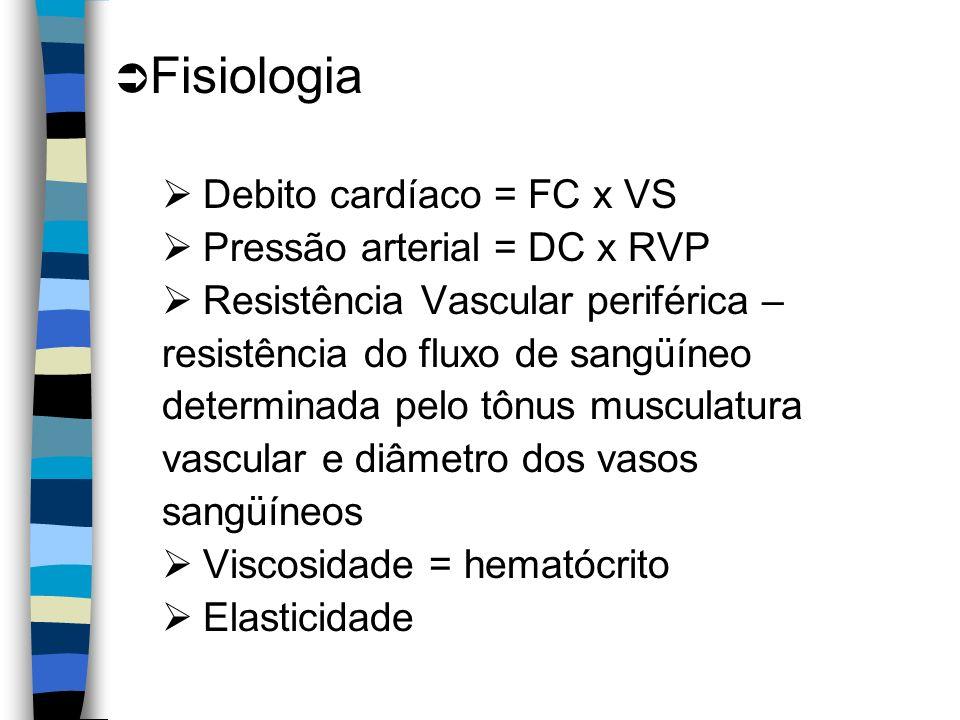 Fisiologia Debito cardíaco = FC x VS Pressão arterial = DC x RVP Resistência Vascular periférica – resistência do fluxo de sangüíneo determinada pelo tônus musculatura vascular e diâmetro dos vasos sangüíneos Viscosidade = hematócrito Elasticidade