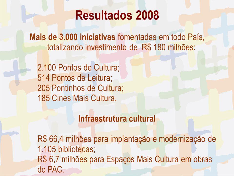 Resultados 2008 Mais de 3.000 iniciativas fomentadas em todo País, totalizando investimento de R$ 180 milhões: 2.100 Pontos de Cultura; 514 Pontos de Leitura; 205 Pontinhos de Cultura; 185 Cines Mais Cultura.