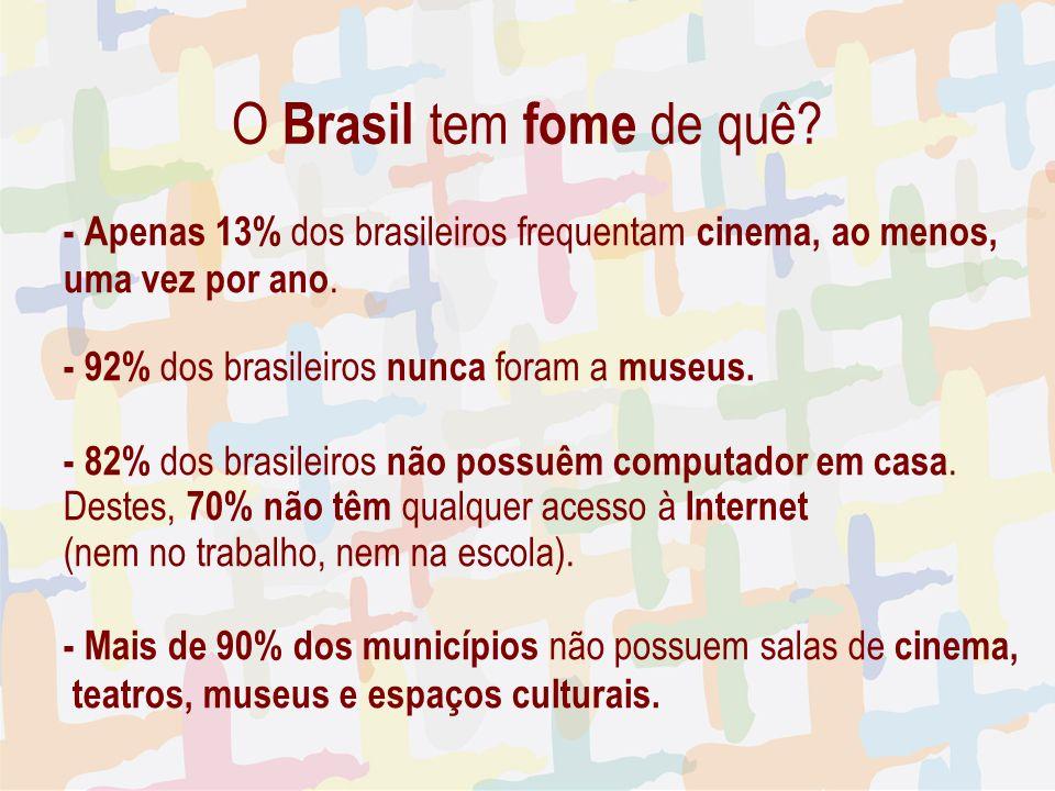 - Apenas 13% dos brasileiros frequentam cinema, ao menos, uma vez por ano.