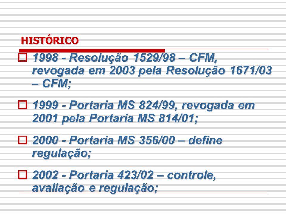 HISTÓRICO 2002 - Portaria 2048/02, Regulamento Técnico dos Sistemas de Urgência; 2002 - Portaria 2048/02, Regulamento Técnico dos Sistemas de Urgência; 2003 - Portarias da Política Nacional de Atenção às Urgências (MS 1863) e do SAMU (MS 1864); 2003 - Portarias da Política Nacional de Atenção às Urgências (MS 1863) e do SAMU (MS 1864); 2003 - Portaria 2072/03, Comitê Gestor Nacional de Atenção às Urgências; 2003 - Portaria 2072/03, Comitê Gestor Nacional de Atenção às Urgências;