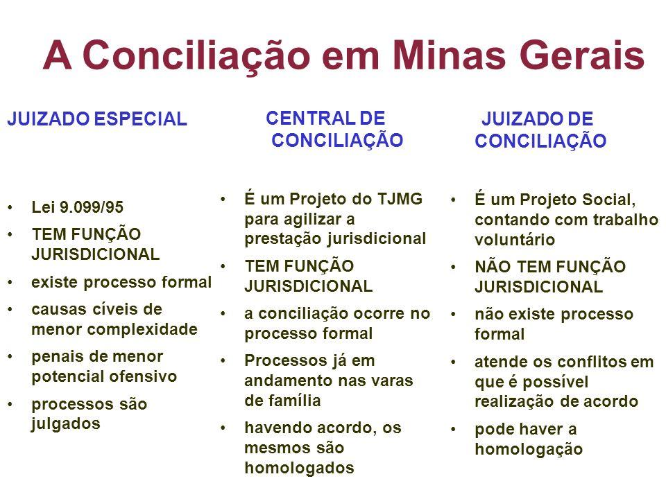 A Conciliação em Minas Gerais JUIZADO ESPECIAL Lei 9.099/95 TEM FUNÇÃO JURISDICIONAL existe processo formal causas cíveis de menor complexidade penais