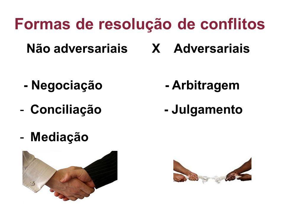 Formas de resolução de conflitos Não adversariais X Adversariais - Negociação - Arbitragem -Conciliação - Julgamento -Mediação