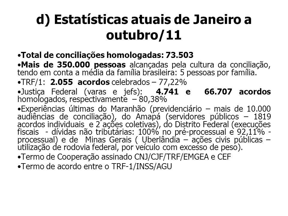 d) Estatísticas atuais de Janeiro a outubro/11 Total de conciliações homologadas: 73.503 Mais de 350.000 pessoas alcançadas pela cultura da conciliaçã