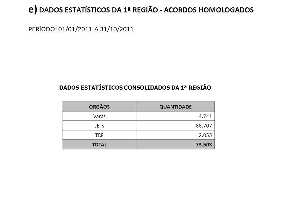 e) DADOS ESTATÍSTICOS DA 1ª REGIÃO - ACORDOS HOMOLOGADOS PERÍODO: 01/01/2011 A 31/10/2011 DADOS ESTATÍSTICOS CONSOLIDADOS DA 1ª REGIÃO ÓRGÃOSQUANTIDAD
