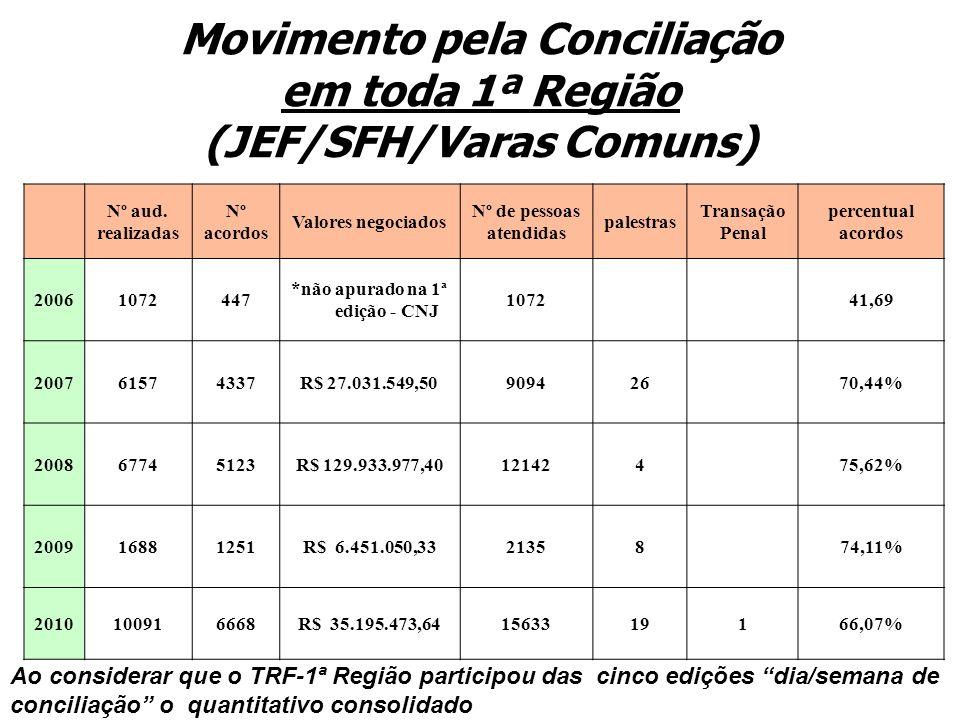 Movimento pela Conciliação em toda 1ª Região (JEF/SFH/Varas Comuns) Nº aud. realizadas Nº acordos Valores negociados Nº de pessoas atendidas palestras