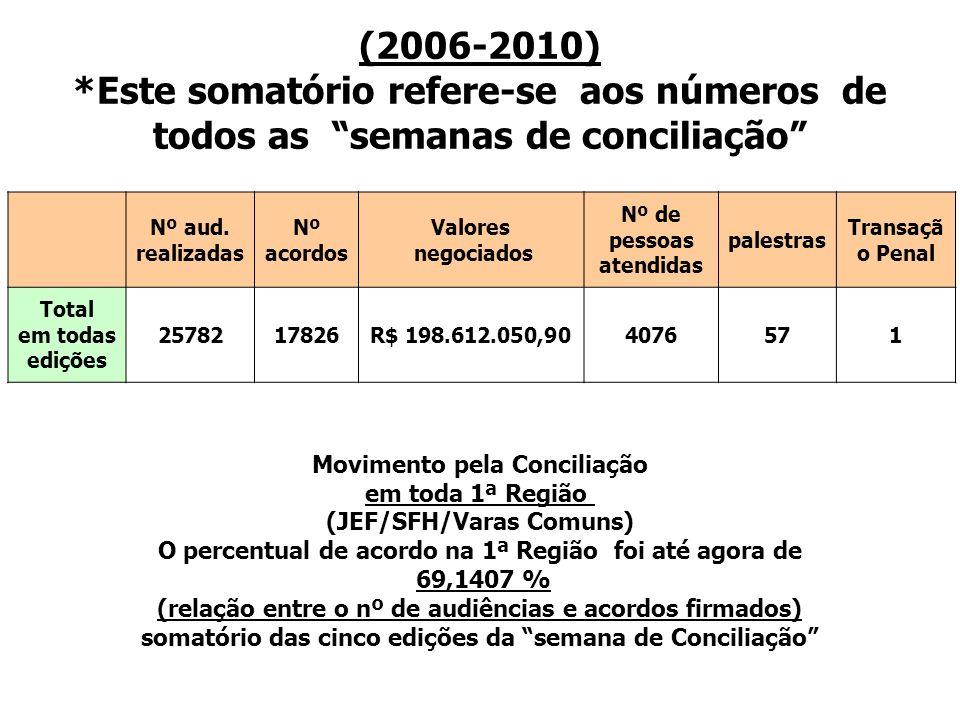 (2006-2010) *Este somatório refere-se aos números de todos as semanas de conciliação Nº aud. realizadas Nº acordos Valores negociados Nº de pessoas at