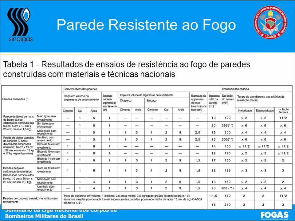Parede Resistente ao Fogo Tabela 1 - Resultados de ensaios de resistência ao fogo de paredes construídas com materiais e técnicas nacionais (*) Parede