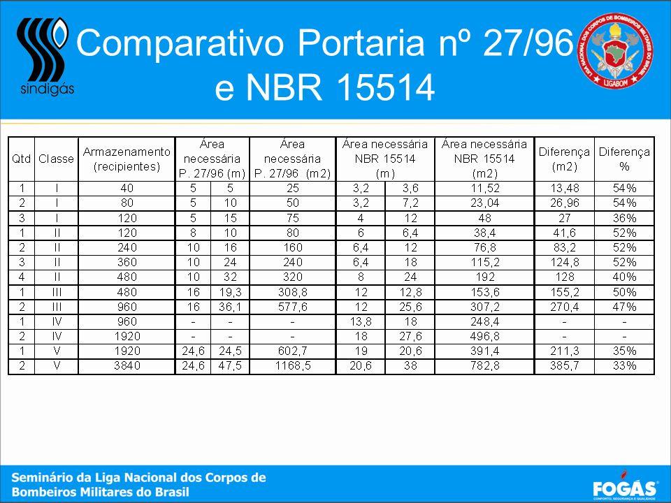 Comparativo Portaria nº 27/96 e NBR 15514