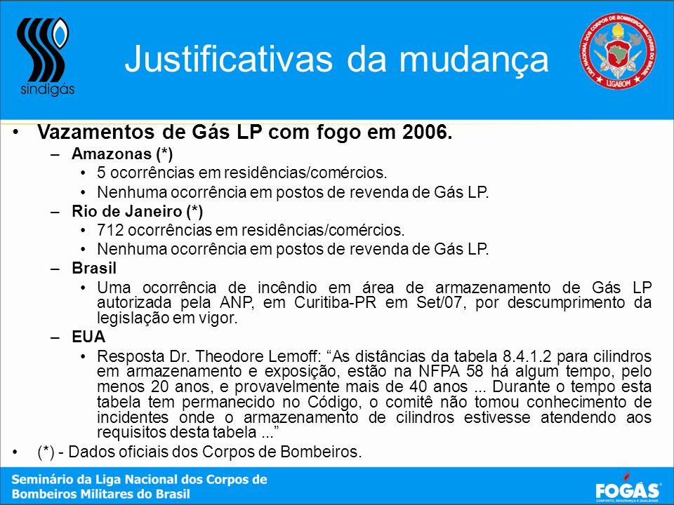 Vazamentos de Gás LP com fogo em 2006. –Amazonas (*) 5 ocorrências em residências/comércios. Nenhuma ocorrência em postos de revenda de Gás LP. –Rio d
