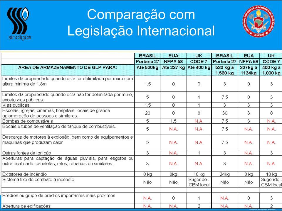 Comparação com Legislação Internacional