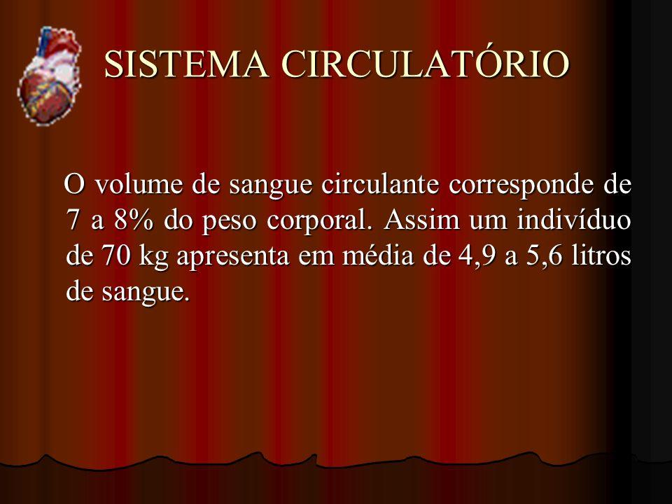 SISTEMA CIRCULATÓRIO O volume de sangue circulante corresponde de 7 a 8% do peso corporal. Assim um indivíduo de 70 kg apresenta em média de 4,9 a 5,6