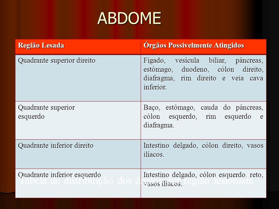 ABDOME Região Lesada Órgãos Possivelmente Atingidos Quadrante superior direito Fígado, vesícula biliar, pâncreas, estômago, duodeno, cólon direito, di
