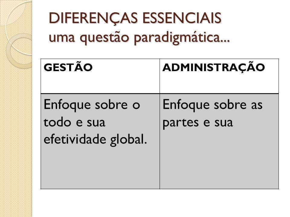 DIFERENÇAS ESSENCIAIS uma questão paradigmática... GESTÃOADMINISTRAÇÃO Enfoque sobre o todo e sua efetividade global. Enfoque sobre as partes e sua