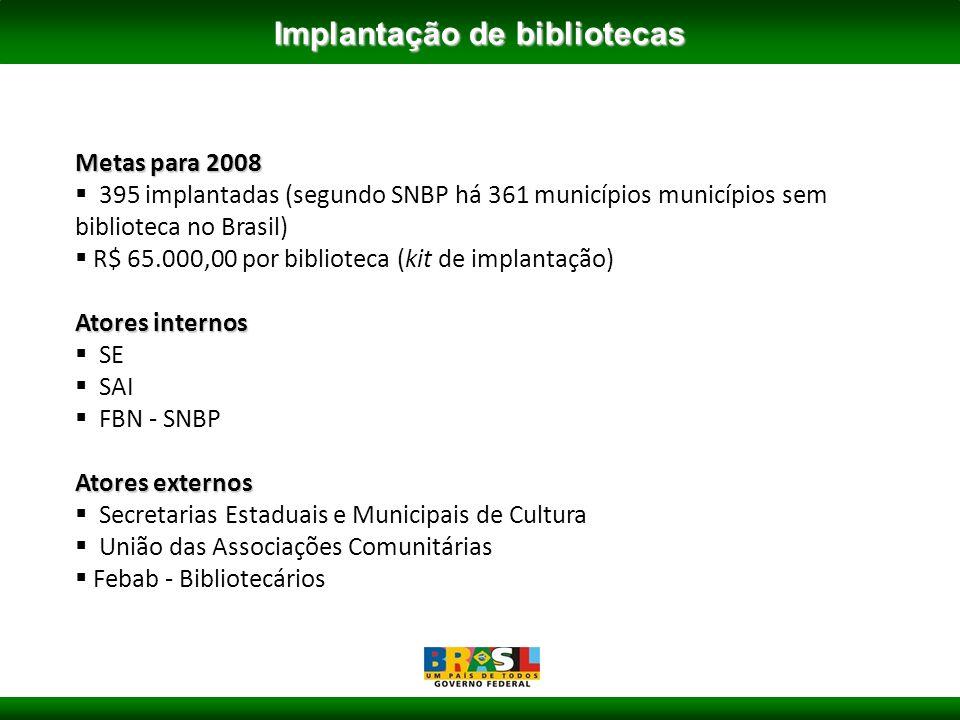 Metas para 2008 395 implantadas (segundo SNBP há 361 municípios municípios sem biblioteca no Brasil) R$ 65.000,00 por biblioteca (kit de implantação) Atores internos SE SAI FBN - SNBP Atores externos Secretarias Estaduais e Municipais de Cultura União das Associações Comunitárias Febab - Bibliotecários Implantação de bibliotecas
