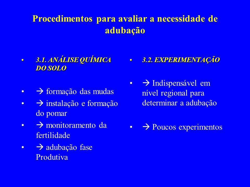 Procedimentos para avaliar a necessidade de adubação 3.1. ANÁLISE QUÍMICA DO SOLO3.1. ANÁLISE QUÍMICA DO SOLO formação das mudas instalação e formação