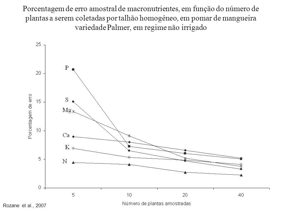 Porcentagem de erro amostral de macronutrientes, em função do número de plantas a serem coletadas por talhão homogêneo, em pomar de mangueira variedade Palmer, em regime não irrigado Rozane et al., 2007