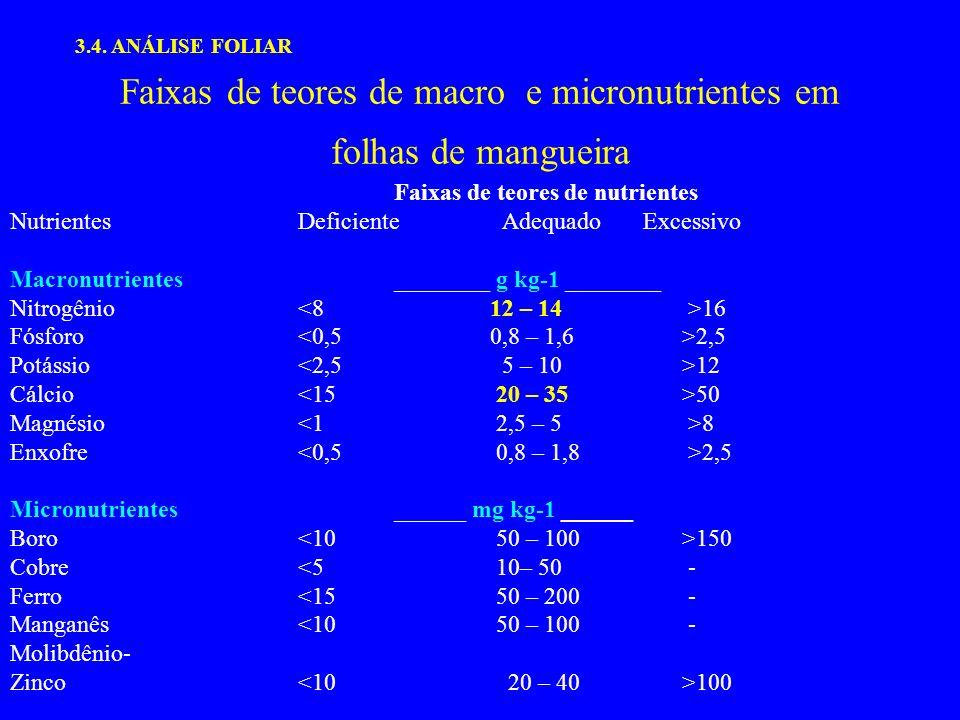 Faixas de teores de macro e micronutrientes em folhas de mangueira Faixas de teores de nutrientes NutrientesDeficiente Adequado Excessivo Macronutrientes________ g kg-1 ________ Nitrogênio 16 Fósforo 2,5 Potássio 12 Cálcio 50 Magnésio 8 Enxofre 2,5 Micronutrientes______ mg kg-1 ______ Boro 150 Cobre<5 10– 50 - Ferro<15 50 – 200 - Manganês<10 50 – 100 - Molibdênio- Zinco 100 3.4.