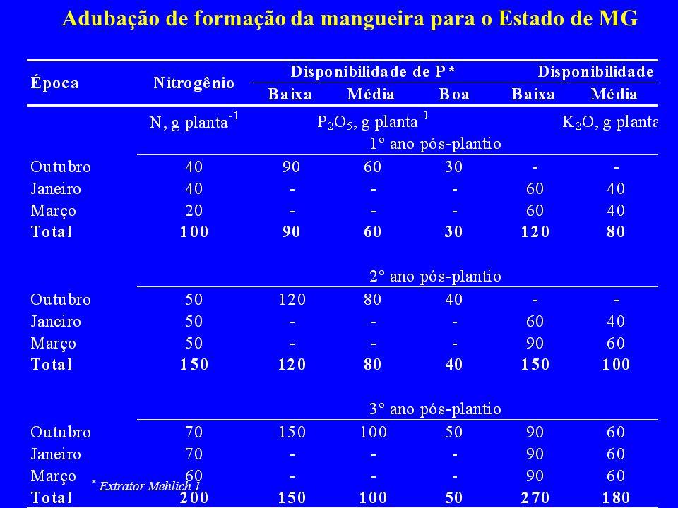 Adubação de formação da mangueira para o Estado de MG * Extrator Mehlich 1