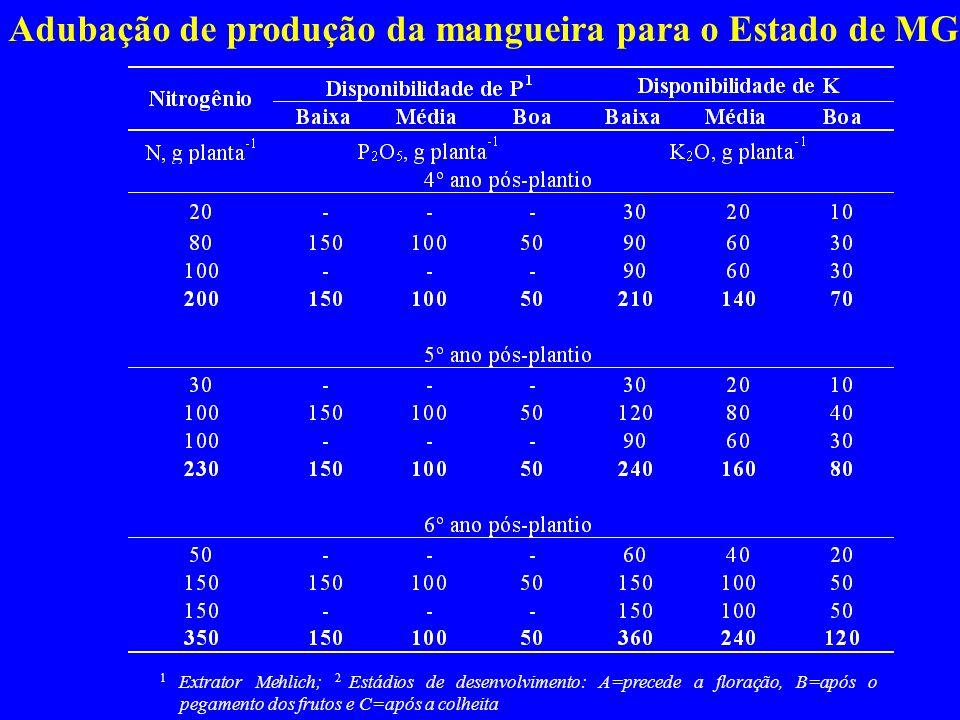 Adubação de produção da mangueira para o Estado de MG 1 Extrator Mehlich; 2 Estádios de desenvolvimento: A=precede a floração, B=após o pegamento dos frutos e C=após a colheita