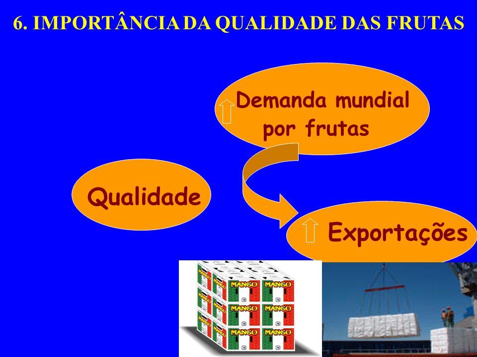 Demanda mundial por frutas Qualidade Exportações Vida Pós-colheita 6. IMPORTÂNCIA DA QUALIDADE DAS FRUTAS