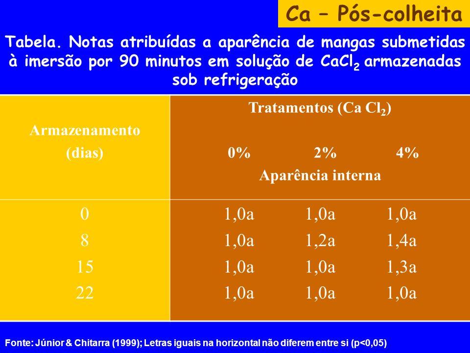 Tabela. Notas atribuídas a aparência de mangas submetidas à imersão por 90 minutos em solução de CaCl 2 armazenadas sob refrigeração Ca – Pós-colheita