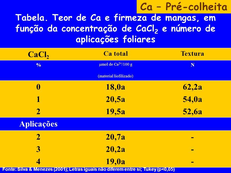 Tabela. Teor de Ca e firmeza de mangas, em função da concentração de CaCl 2 e número de aplicações foliares CaCl 2 Ca totalTextura % mol de Ca 2+ /100