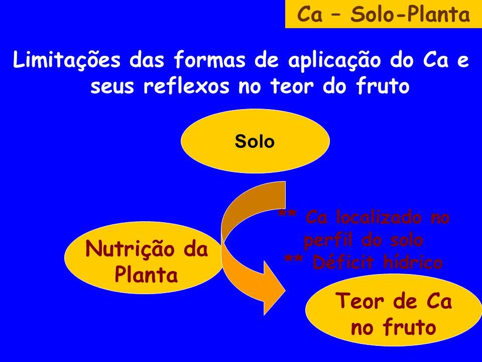 Ca – Solo-Planta Nutrição da Planta Teor de Ca no fruto ** Ca localizado no perfil do solo ** Déficit hídrico Solo Limitações das formas de aplicação do Ca e seus reflexos no teor do fruto
