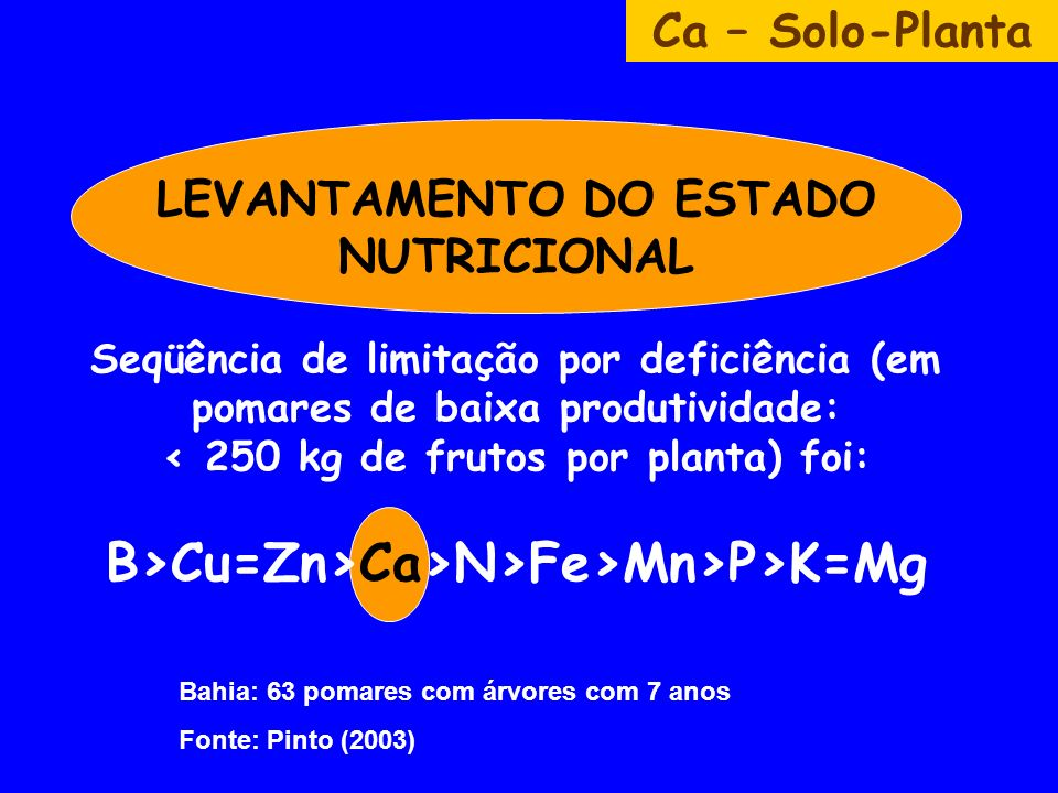 LEVANTAMENTO DO ESTADO NUTRICIONAL Seqüência de limitação por deficiência (em pomares de baixa produtividade: Cu=Zn>Ca>N>Fe>Mn>P>K=Mg Ca – Solo-Planta Bahia: 63 pomares com árvores com 7 anos Fonte: Pinto (2003)
