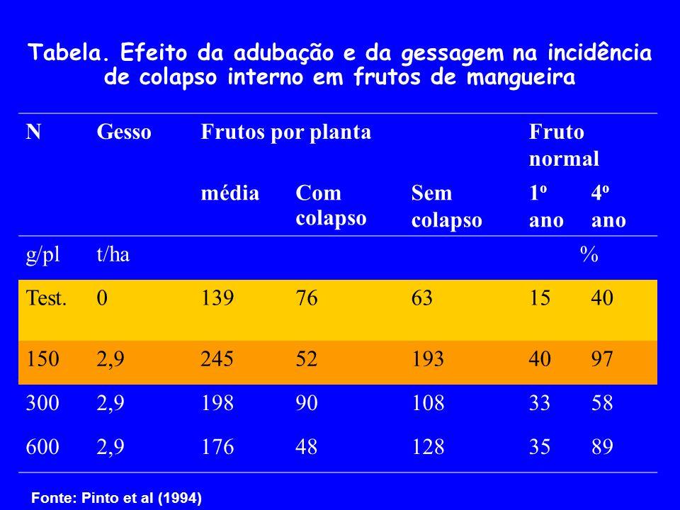 Tabela. Efeito da adubação e da gessagem na incidência de colapso interno em frutos de mangueira NGessoFrutos por plantaFruto normal médiaCom colapso